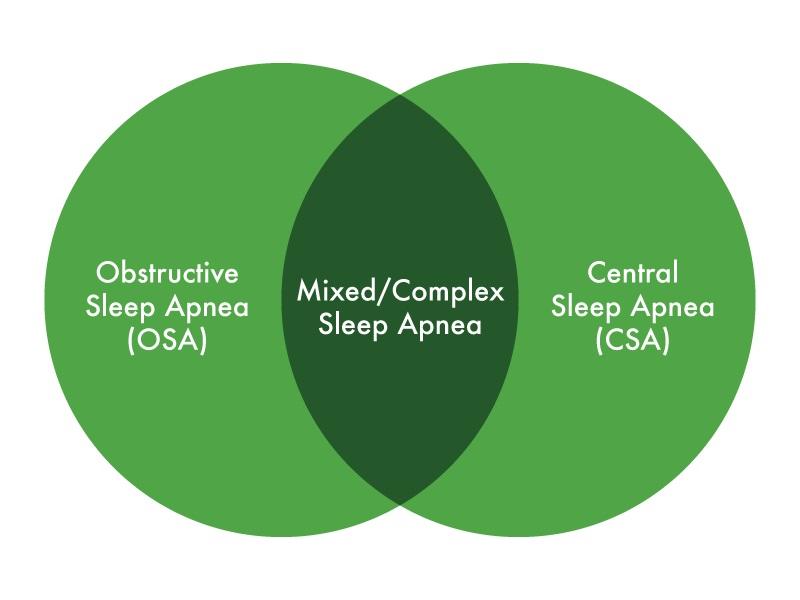 Iran Bio Medical-diagram-of-sleep-apnea-types